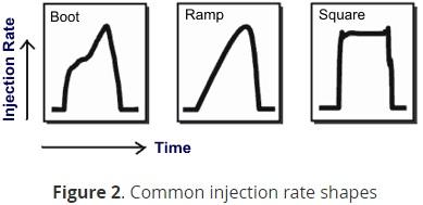 اشکال رایج تزریق انژکتور