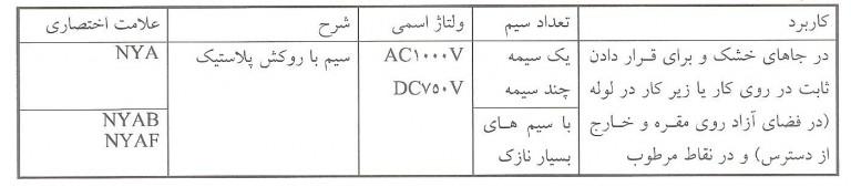 جداول مشخصات انواع سیم ها مطابق با استاندارد DIN، و VDE  1: سیم با پوشش پلاستیک، یک رشته
