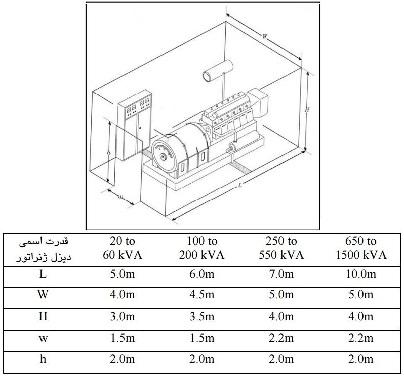 استاندارد اتاق دیزل ژنراتور گازوئیلی (دیزلی) چیست؟
