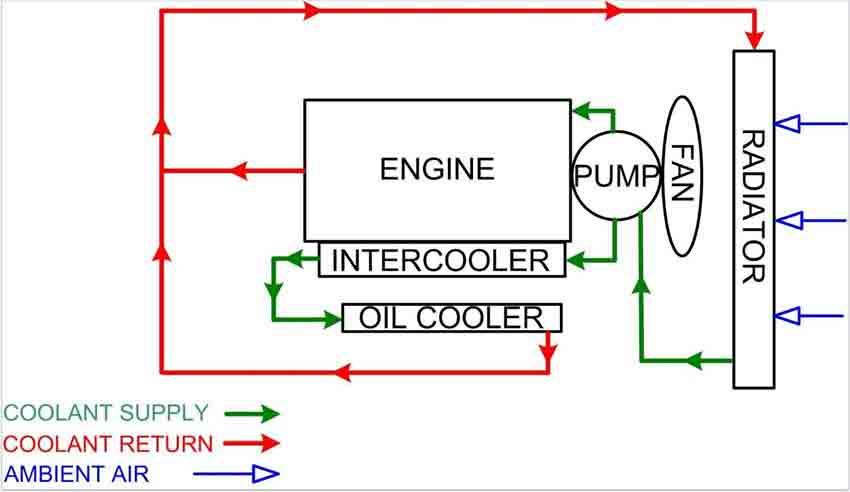 سیستم خنک کننده تک پمپه