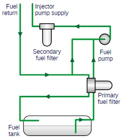 سیستم سوخت در یک کامیون بین المللی (کاترپیلار C12 2003)