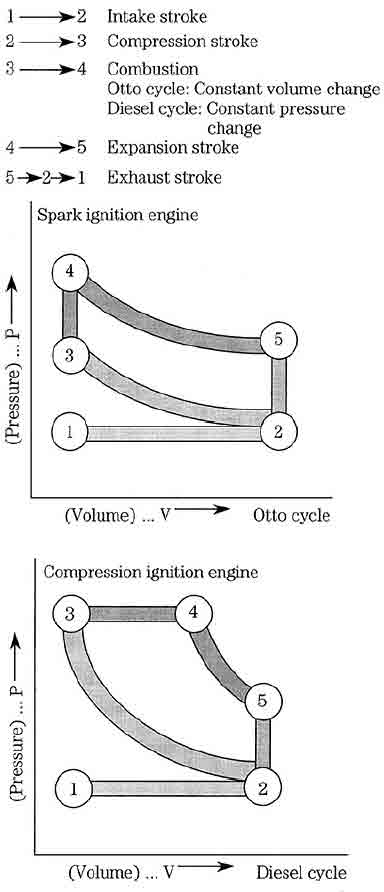diesel engines repairing - تعمیرات موتور دیزل - تعمیر کامیون - تعمیر خودرو دیزل