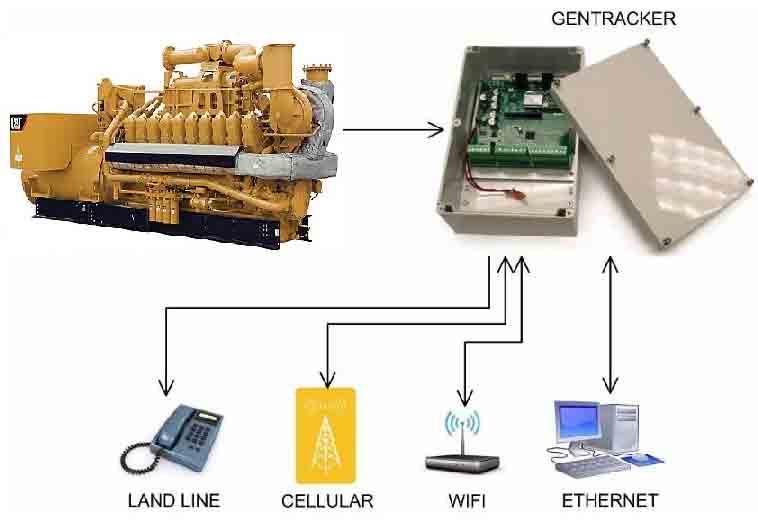 مانیتورینگ موتور و مجموعه ژنراتور - مانیتورینگ بوسیله ماژول ارتباطی