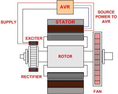 ژنراتور چیست- Generator Shunt Excitation - ژنراتور شنت یا خود تحریک