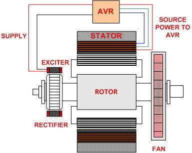 Generator Shunt Excitation - ژنراتور شنت یا خود تحریک