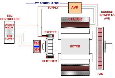 ژنراتور چیست- EBS Excitation- ژنراتور با سیستم تقویت تحریک EBS - Generator