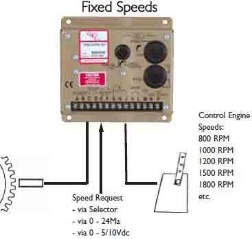 گاورنرهای GAC جهت کنترل دور یک دستگاه دیزل ژنراتور