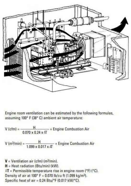 مشخصات فنی یک نمونه از دیزل ژنراتور های ولوو ، پرکینز ، کامینز ، کاترپیلار ، MWM و لوول-روش و طریقهکاربا دیزل ژنراتور-استاندارد و مشخصات فنی اتاق دیزل ژنراتور گازوئیلی (دیزلی) چیست؟-موتور دیزل ژنراتور  دریایی چیست؟-موتور دیزل ژنراتور چیست؟-کار دیزل ژنراتور چیست؟-کوپله دیزل ژنراتور چیست؟-سوخت ، کوپله ، کار ، کاربرد و موتور دیزل ژنراتور دیزلی و دریایی چیست؟-قدرت دیزل ژنراتور چقدر است؟-سایز یا محاسبه انتخاب دیزل ژنراتور-نحوه محاسبه ظرفیتدیزل ژنراتور ( Generator sizing and rating )-هزینه تولید برق با دیزل ژنراتور و راندمان دیزل ژنراتور ( Cost of generating electricity )-دیزل ژنراتور چیست- what is genset- what is diesel generator-آموزش طرز کار و نحوه ی کار با موتور دیزل ژنراتور ها-