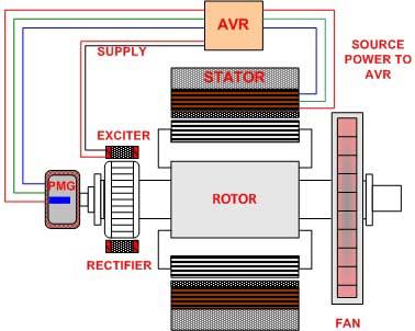 PMG Excitation - ژنراتور مغناطیسی دائمی (PMG) - generator-