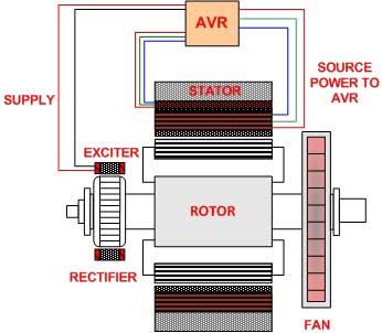 - generator - Auxiliary Winding Excitation - ژنراتور با سیم پیچ کمکی AUX