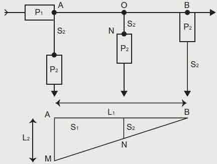چکاپ شروط حفاظتی بوسیله قانون سه پهلو(مثلث) در آموزش شینه کشی