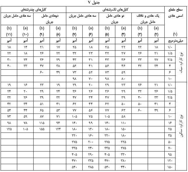 جدول انتخاب جریان مجاز کابل های فشار ضعیف v
