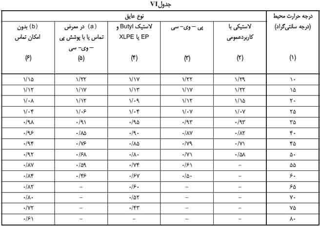 جدول انتخاب جریان مجاز کابل های فشار ضعیف vi