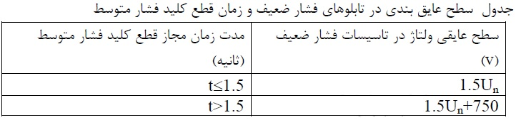جدول سطح عايق بندي و زمان قطع كليد فشار متوسط
