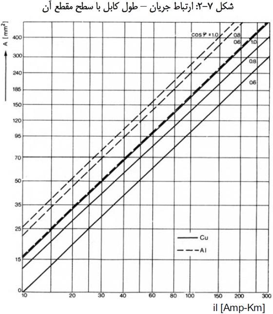 نمودار جریان*طول کابل با سطح مقطع کابل