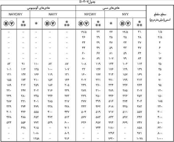 جدول انتخاب جریان مجاز کابل های فشار ضعیف ii-3-7