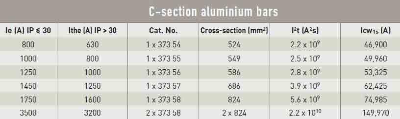 جدول جریان مجاز و ظرفیت جریان دهی شمشهای آلومینیومی