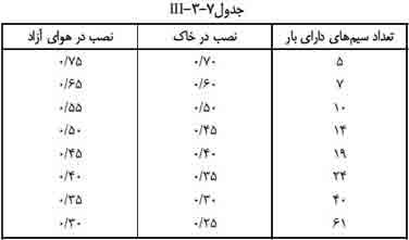 جدول انتخاب جریان مجاز کابل های فشار ضعیف iii-3-7