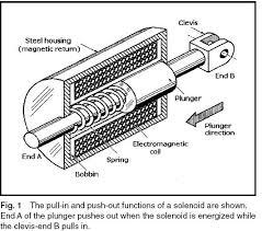 خاموش کن-سلونویید سوخت-فیول سلنویید-fuel solenoid-شیر برقی-stop solenoid-استوپ سلونویید woodward وودوارد