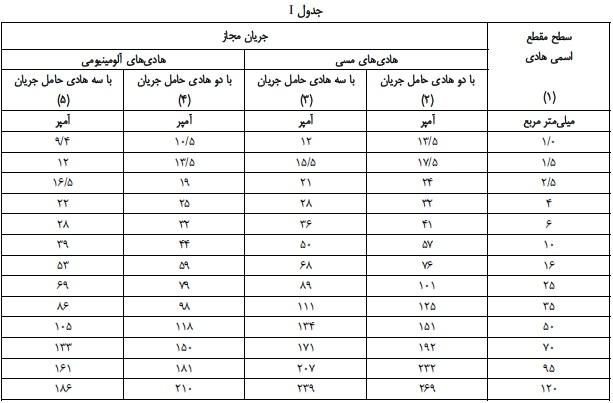 جدول انتخاب جریان مجاز کابل های فشار ضعیف i