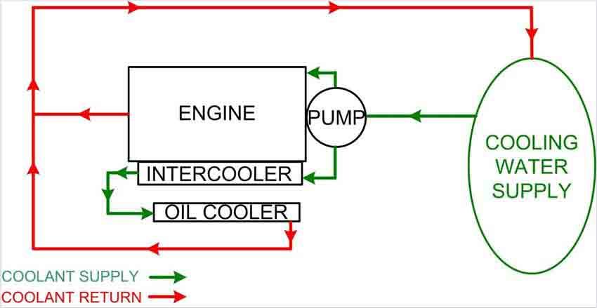 سیستم خنک کننده دو پمپه