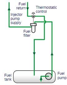 فولکس واگن پاسات 2005 دارای سیستم سوخت موتور 2.0 T TDI