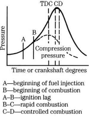 diesel engines repairing - تعمیرات موتور دیزل - تعمیر کامیون - تعمیر خودرو دیزل-مکانیک دیزل