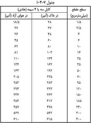 جدول انتخاب جریان مجاز کابل های فشار ضعیف i-4-7