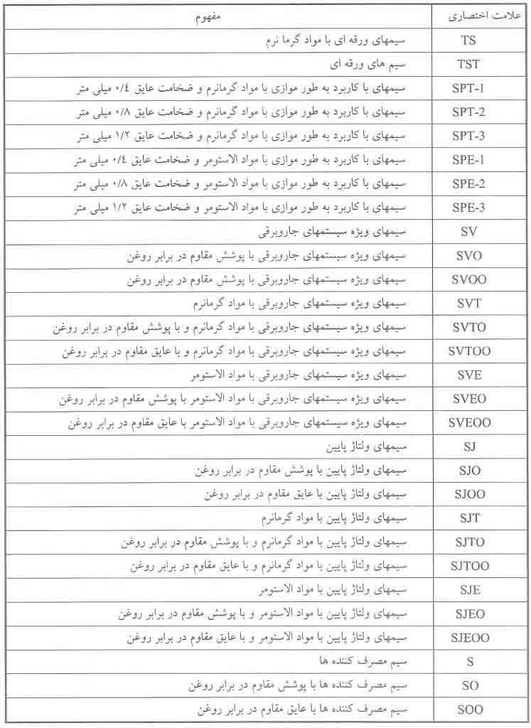 جدول کدهای اختصاری سیم های انعطاف پذیر مطابق استاندارد UL.CSA