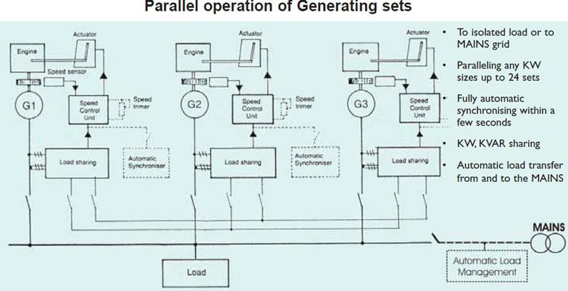 گاورنرهایکنترلی جانبی دیگر GAC برای سنکرونپارالل کردن اتوماتیک و کنترل توان