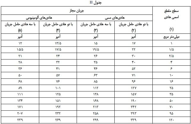 جدول انتخاب جریان مجاز کابل های فشار ضعیف ii
