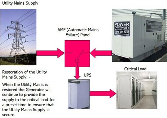هنگام روشن شدن ژنراتور ، دیزل ژنراتور برق ups یا مصرف کننده را تامین میکند