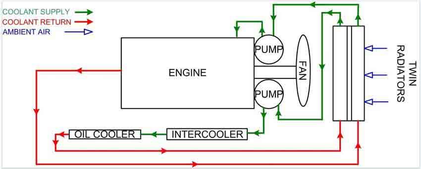 سیستم خنک کننده دیزل ژنراتورهای دریایی