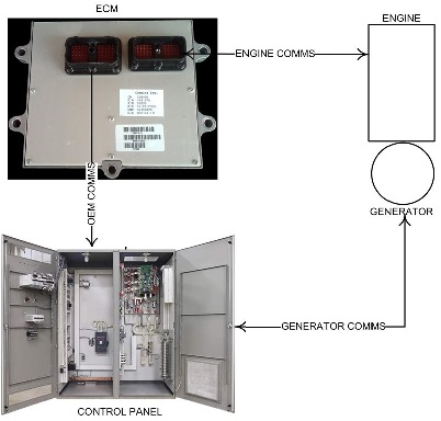 گاورنر موتور پیشرفته بدون کنترل ژنراتور
