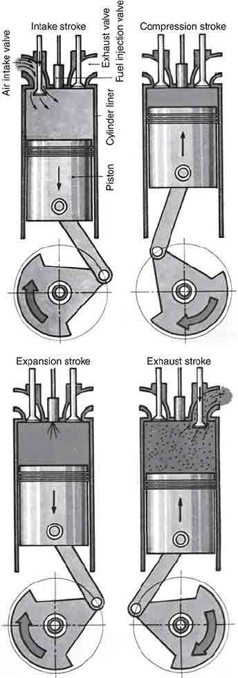 diesel engines repairing - تعمیرات ماشین سنگین - تعمیر کامیون - تعمیر خودرو سنگین-مکانیک دیزل