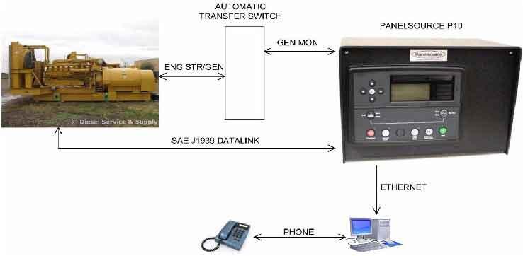 نمونه ای از یک کارت شبکه و برد کنترلی دیزل ژنراتور - مانیتورینگ از راه دور دیزل ژنراتور