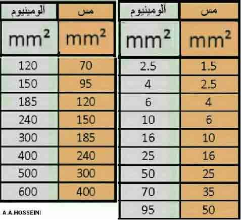 جدول برابری سطح مقطع سیم و کابل