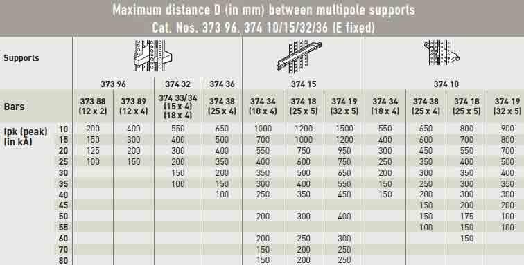ماکزیمم فاصله D بین ساپورتهای چندتایی با شماره 96 373 و 10/15/32/36 374(E ثابت) در اصول شینه کشی