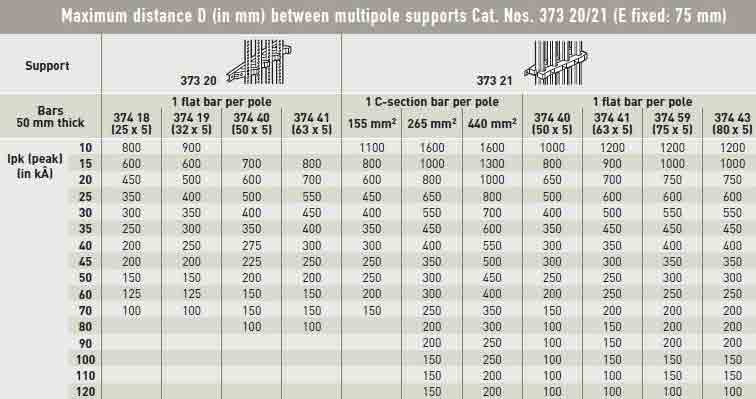ماکزیمم فاصله D بین ساپورتهای چندتایی با شماره 21/21 373 (E ثابت 75 میلیمتر) در اصول شمش کشی تابلو برق