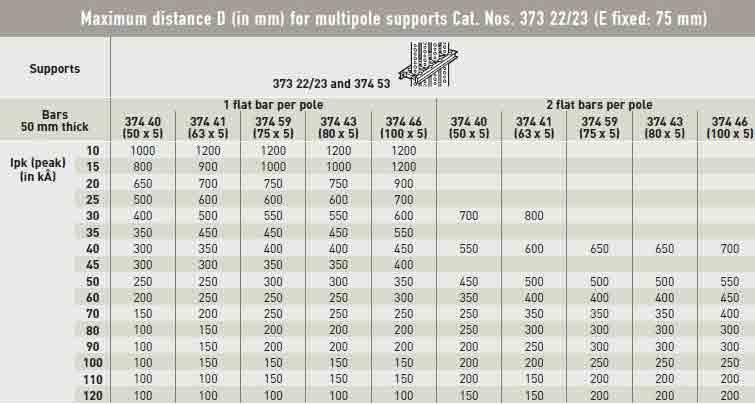 ماکزیمم فاصله D برای ساپورتهای چندتایی با شماره 22/23 373(Eثابت 75 میلیمتر) در آموزش باس بار تابلو برق