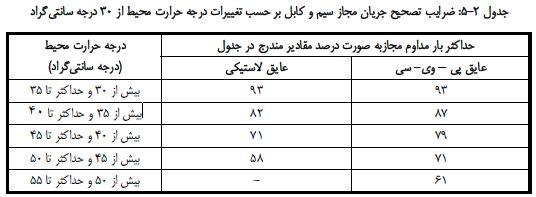 دانلود جدول ضرایب تصحیح حرارت روی جریان مجاز سیم و کابل