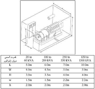 استاندارد اتاق دیزل ژنراتور گازوئیلی (دیزلی) چیست؟-مشخصات فنی یک نمونه از دیزل ژنراتور های ولوو ، پرکینز ، کامینز ، کاترپیلار ، MWM و لوول-روش و طریقهکاربا دیزل ژنراتور-استاندارد و مشخصات فنی اتاق دیزل ژنراتور گازوئیلی (دیزلی) چیست؟-موتور دیزل ژنراتور  دریایی چیست؟-موتور دیزل ژنراتور چیست؟-کار دیزل ژنراتور چیست؟-کوپله دیزل ژنراتور چیست؟-سوخت ، کوپله ، کار ، کاربرد و موتور دیزل ژنراتور دیزلی و دریایی چیست؟-قدرت دیزل ژنراتور چقدر است؟-سایز یا محاسبه انتخاب دیزل ژنراتور-نحوه محاسبه ظرفیتدیزل ژنراتور ( Generator sizing and rating )-هزینه تولید برق با دیزل ژنراتور و راندمان دیزل ژنراتور ( Cost of generating electricity )-دیزل ژنراتور چیست- what is genset- what is diesel generator-آموزش طرز کار و نحوه ی کار با موتور دیزل ژنراتور ها-