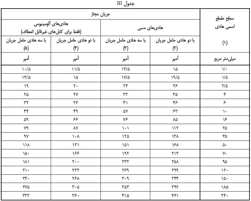 جدول انتخاب جریان مجاز کابل های فشار ضعیف iii