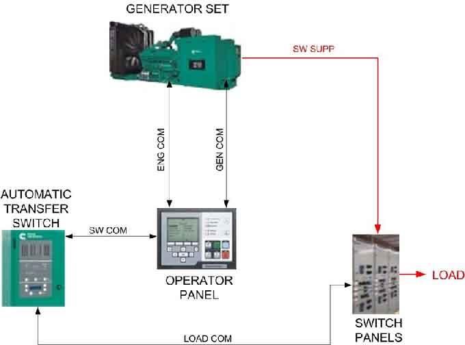 پیکربندی ژنراتور تنها-سنکرون کردن ژنراتور با برق شبکه