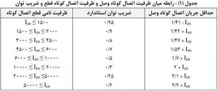 جدول رابطه میان ظرفیت اتصال کوتاه وصل و ظرفیت اتصال کوتاه قطع و ضریب توان