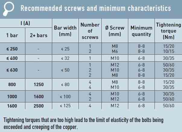 جدول مقادیر حداقل و میزان سفت کردن پیچها