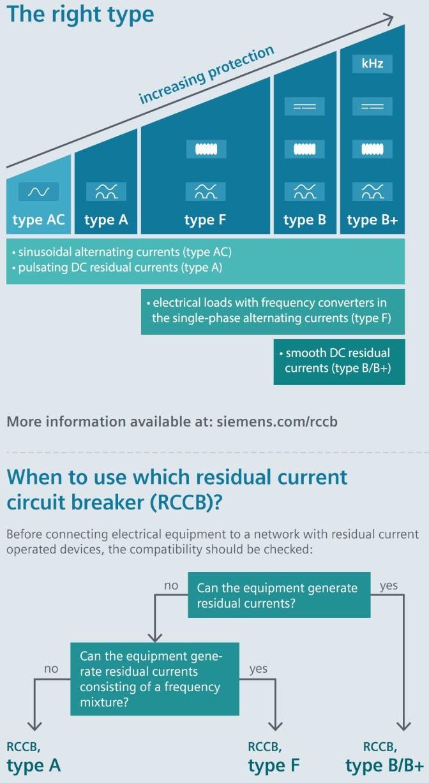 طریقه انتخاب کلید rcb و RCCB مناسب