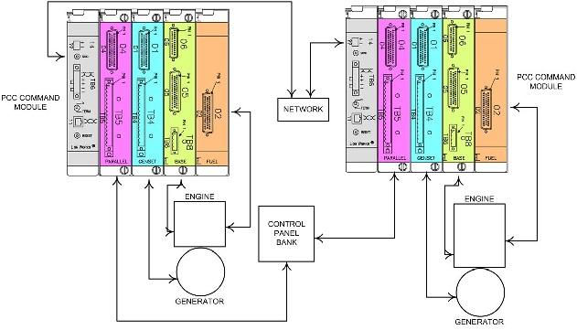 برد کنترلی کامینز پاور PCC 3200 شامل گاورنر