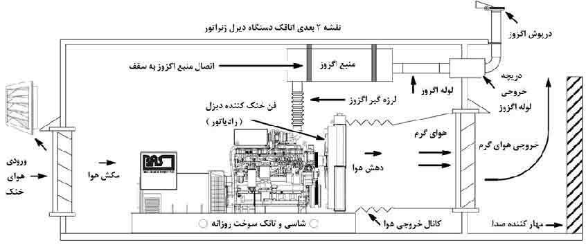 طریقه نصب دیزل ژنراتور - شماتیک دیزل ژنراتور - نقشه دو بعدی دیزل ژنراتور