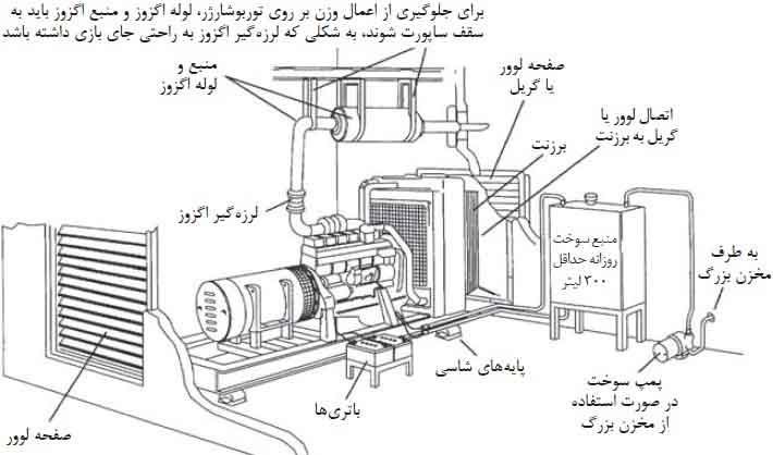 طریقه نصب دیزل ژنراتور - اجزای داخلی اتاق دیزل ژنراتور